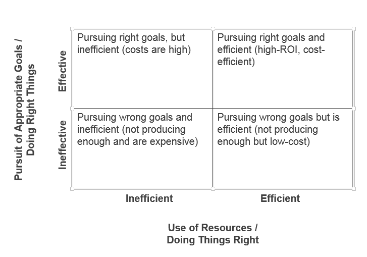 efficiency and effectiveness grid